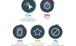 State of Technology in Retail Report 2019