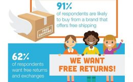 Great(er) Expectations: eCommerce Study Reveals Evolution of Consumer Demands