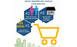 Expected Future Predictions for the Retail Industry