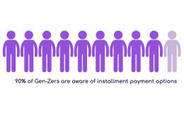 Gen Z, Millennials and their Relationship with Money, Credit, and Payments