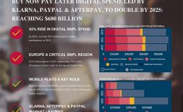 Buy Now Pay Later Digital Spend, Led by Klarna, PayPal & Afterpay, to Double by 2025: Reaching $680 Billion