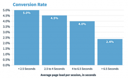 Benchmark Data Quantifies the Impact of Site Speed on Conversion and Shopper Experience